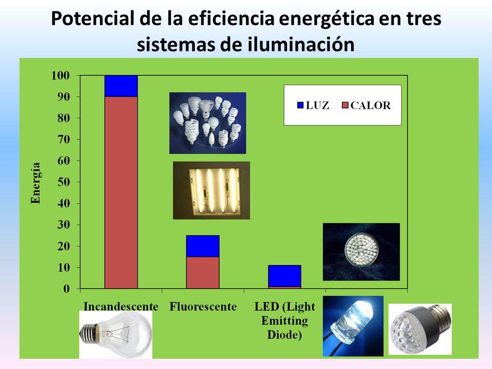 Potencial de la eficiencia energética en tres sistemas de iluminación