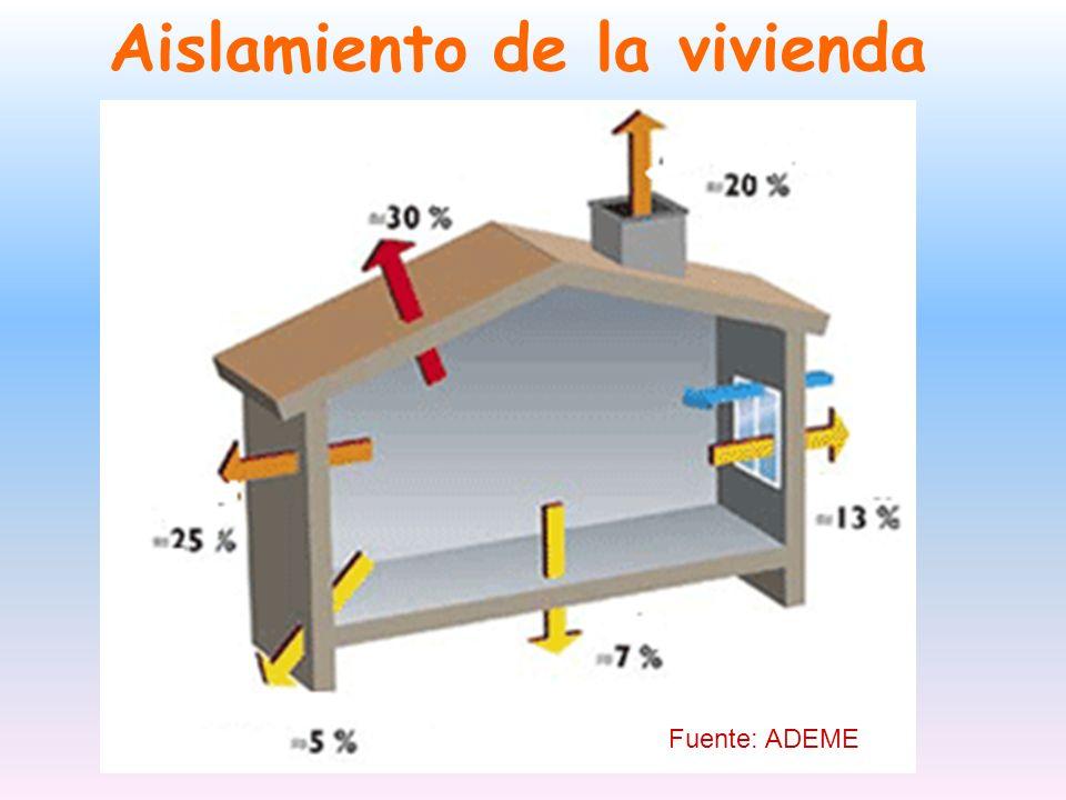 Aislamiento de la vivienda Fuente: ADEME