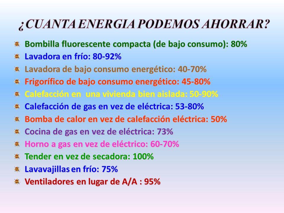 Bombilla fluorescente compacta (de bajo consumo): 80% Lavadora en frío: 80-92% Lavadora de bajo consumo energético: 40-70% Frigorífico de bajo consumo