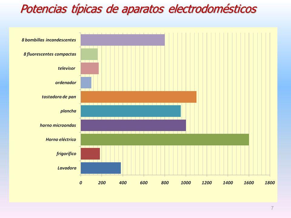 7 Potencias típicas de aparatos electrodomésticos