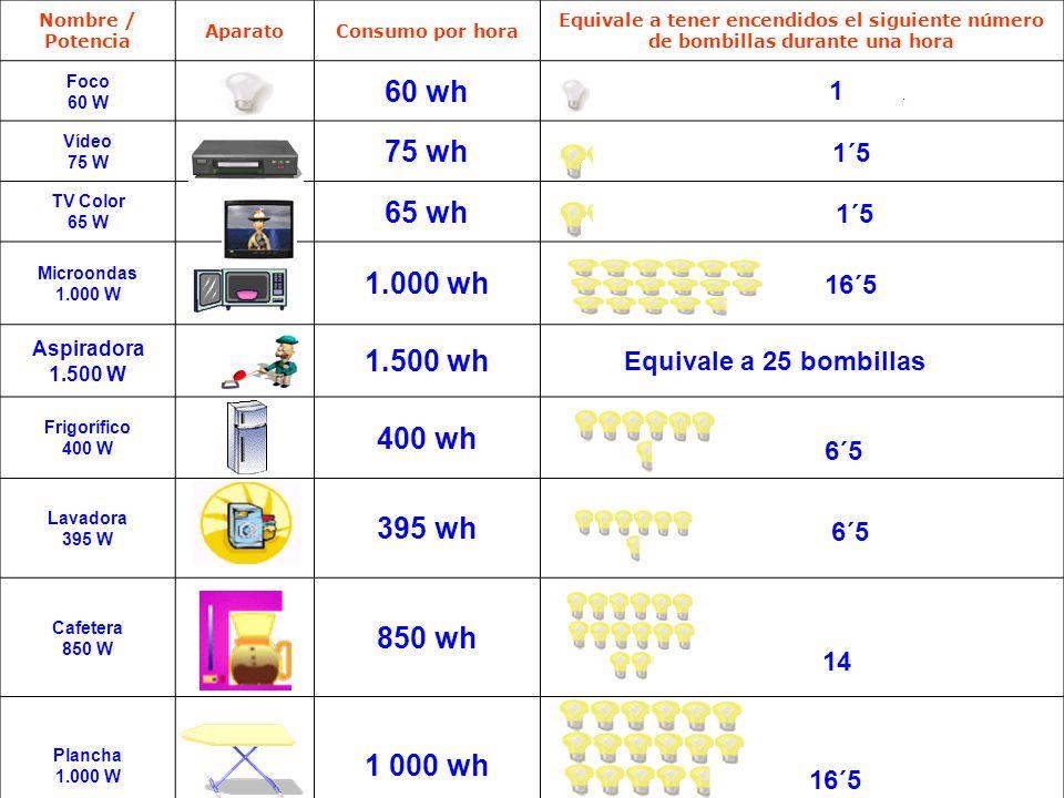 Nombre / Potencia AparatoConsumo por hora Equivale a tener encendidos el siguiente número de bombillas durante una hora Foco 60 W 60 wh 1. Vídeo 75 W