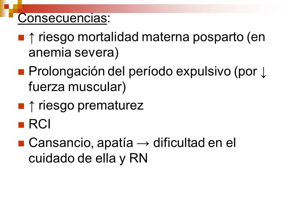 Consecuencias: riesgo mortalidad materna posparto (en anemia severa) Prolongación del período expulsivo (por fuerza muscular) riesgo prematurez RCI Ca