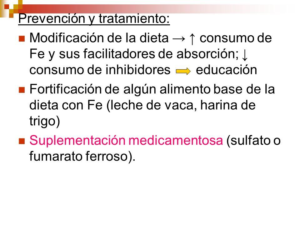 Prevención y tratamiento: Modificación de la dieta consumo de Fe y sus facilitadores de absorción; consumo de inhibidores educación Fortificación de a