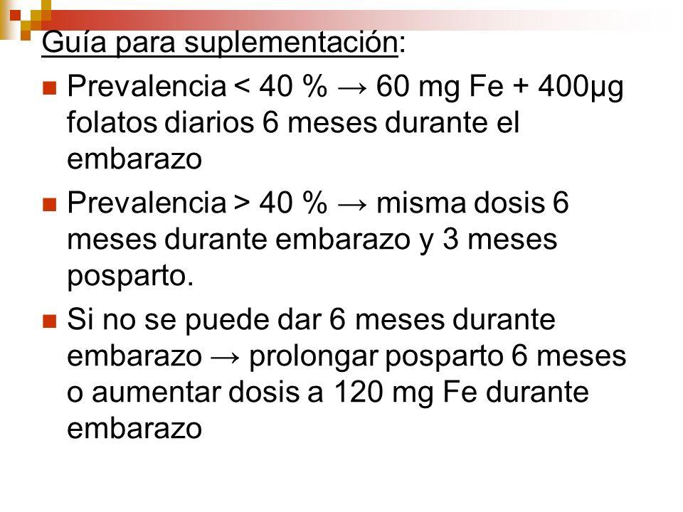 Guía para suplementación: Prevalencia < 40 % 60 mg Fe + 400µg folatos diarios 6 meses durante el embarazo Prevalencia > 40 % misma dosis 6 meses duran