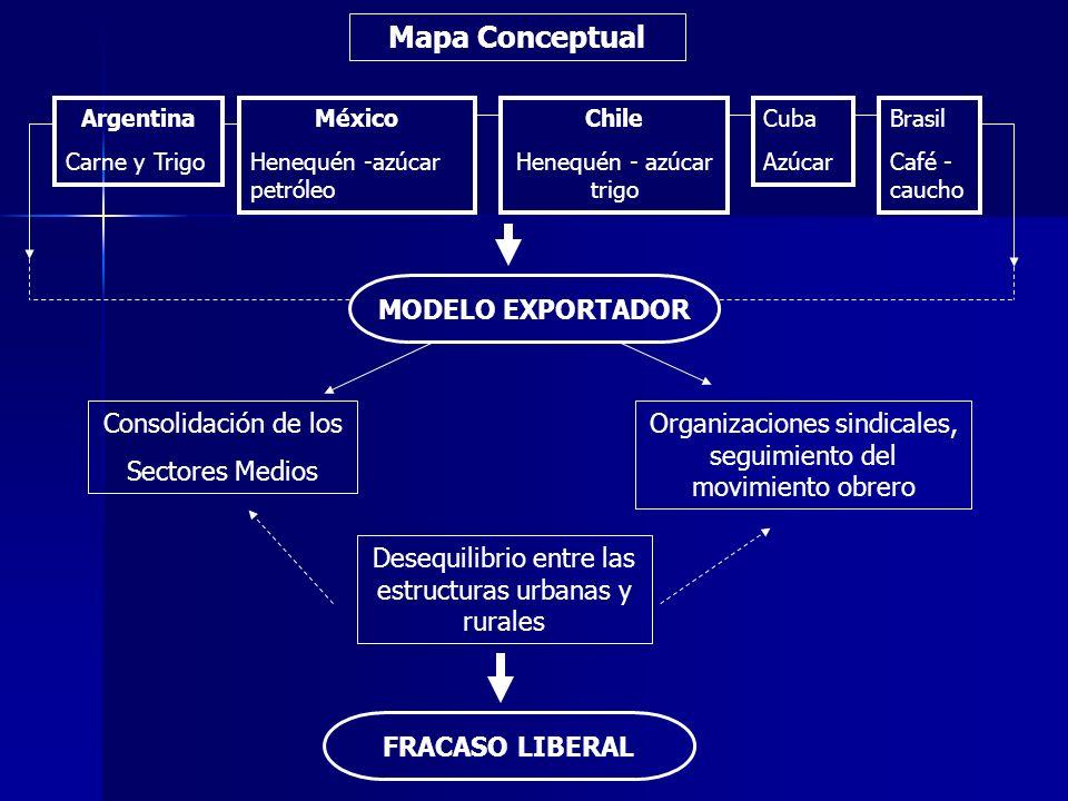 Argentina Carne y Trigo México Henequén -azúcar petróleo Chile Henequén - azúcar trigo Cuba Azúcar Brasil Café - caucho MODELO EXPORTADOR FRACASO LIBE