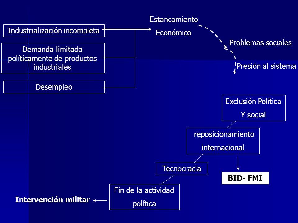 BID- FMI Demanda limitada políticamente de productos industriales Desempleo Exclusión Política Y social reposicionamiento internacional Tecnocracia Fi