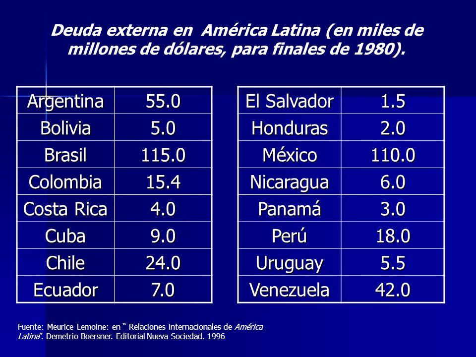 Argentina55.0 Bolivia5.0 Brasil115.0 Colombia15.4 Costa Rica 4.0 Cuba9.0 Chile24.0 Ecuador7.0 El Salvador 1.5Honduras2.0 México110.0 Nicaragua6.0 Pana