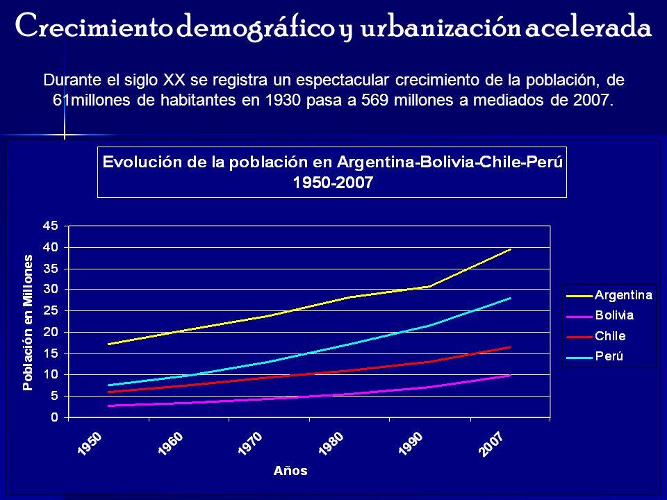 Crecimiento demográfico y urbanización acelerada Durante el siglo XX se registra un espectacular crecimiento de la población, de 61millones de habitan
