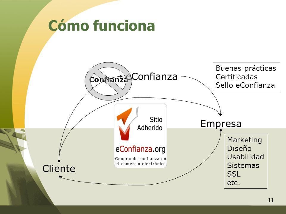 11 Cómo funciona Cliente Empresa eConfianza Marketing Diseño Usabilidad Sistemas SSL etc. Confianza Buenas prácticas Certificadas Sello eConfianza