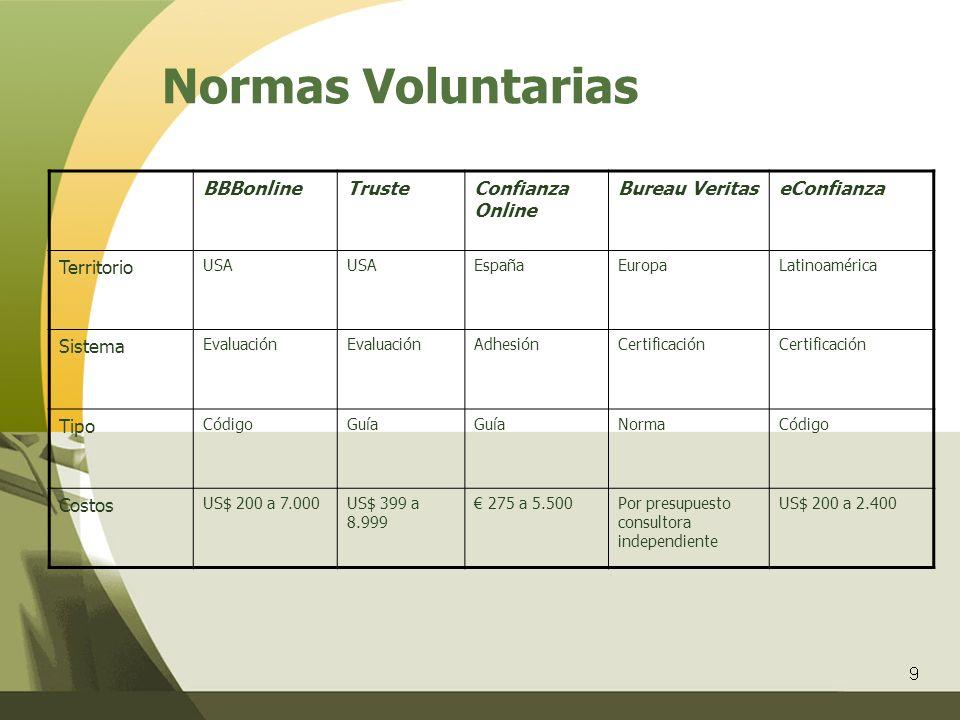 9 Normas Voluntarias BBBonlineTrusteConfianza Online Bureau VeritaseConfianza Territorio USA EspañaEuropaLatinoamérica Sistema Evaluación AdhesiónCert