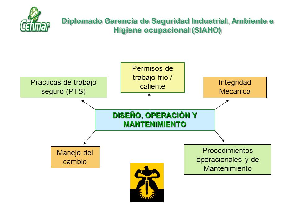 DISEÑO, OPERACIÓN Y MANTENIMIENTO Manejo del cambio Procedimientos operacionales y de Mantenimiento Integridad Mecanica Practicas de trabajo seguro (P