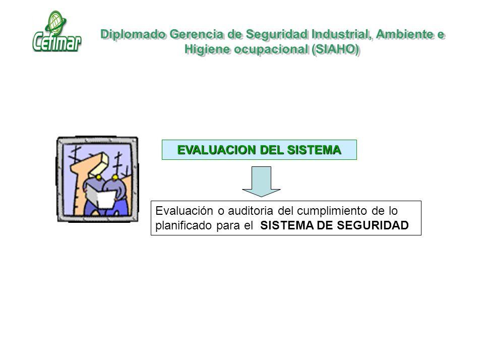 EVALUACION DEL SISTEMA Evaluación o auditoria del cumplimiento de lo planificado para el SISTEMA DE SEGURIDAD