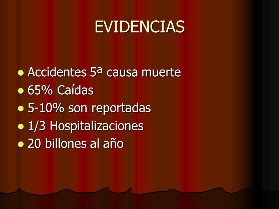 EVIDENCIAS Accidentes 5ª causa muerte Accidentes 5ª causa muerte 65% Caídas 65% Caídas 5-10% son reportadas 5-10% son reportadas 1/3 Hospitalizaciones