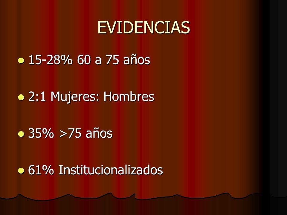 EVIDENCIAS 15-28% 60 a 75 años 15-28% 60 a 75 años 2:1 Mujeres: Hombres 2:1 Mujeres: Hombres 35% >75 años 35% >75 años 61% Institucionalizados 61% Ins