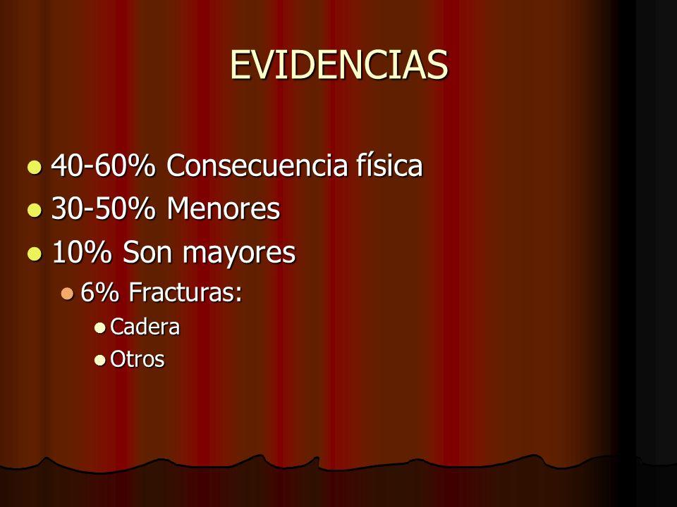 EVIDENCIAS 40-60% Consecuencia física 40-60% Consecuencia física 30-50% Menores 30-50% Menores 10% Son mayores 10% Son mayores 6% Fracturas: 6% Fractu