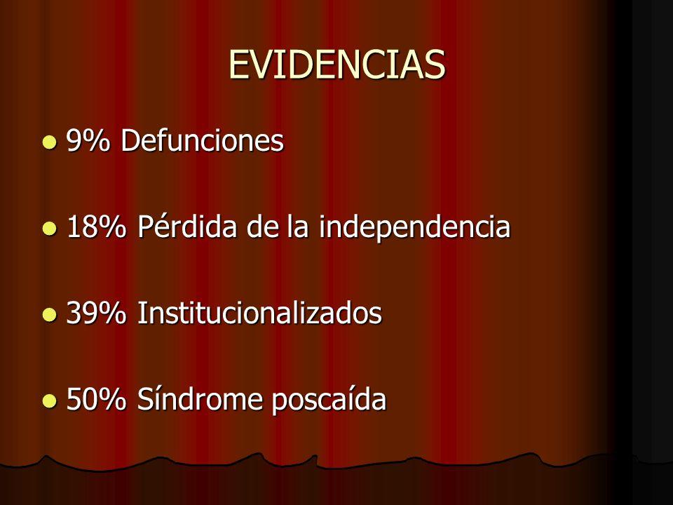 EVIDENCIAS 9% Defunciones 9% Defunciones 18% Pérdida de la independencia 18% Pérdida de la independencia 39% Institucionalizados 39% Institucionalizad