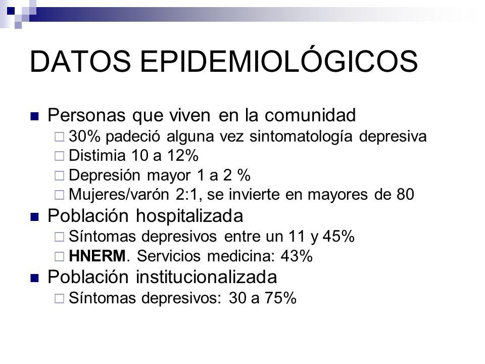 DATOS EPIDEMIOLÓGICOS Personas que viven en la comunidad 30% padeció alguna vez sintomatología depresiva Distimia 10 a 12% Depresión mayor 1 a 2 % Muj