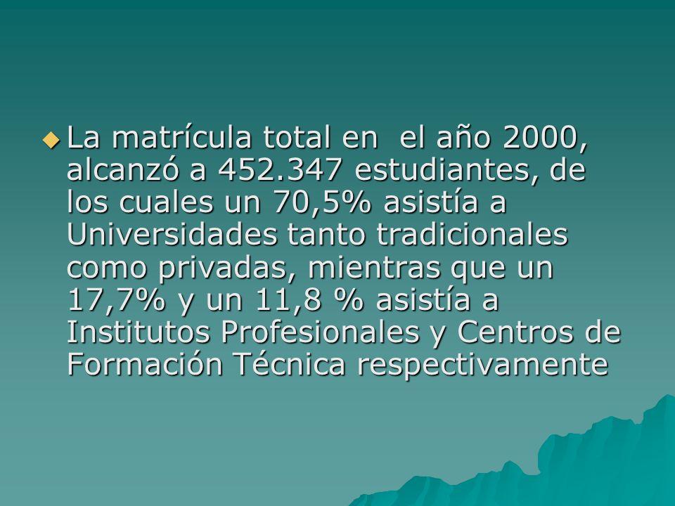 La matrícula total en el año 2000, alcanzó a 452.347 estudiantes, de los cuales un 70,5% asistía a Universidades tanto tradicionales como privadas, mi