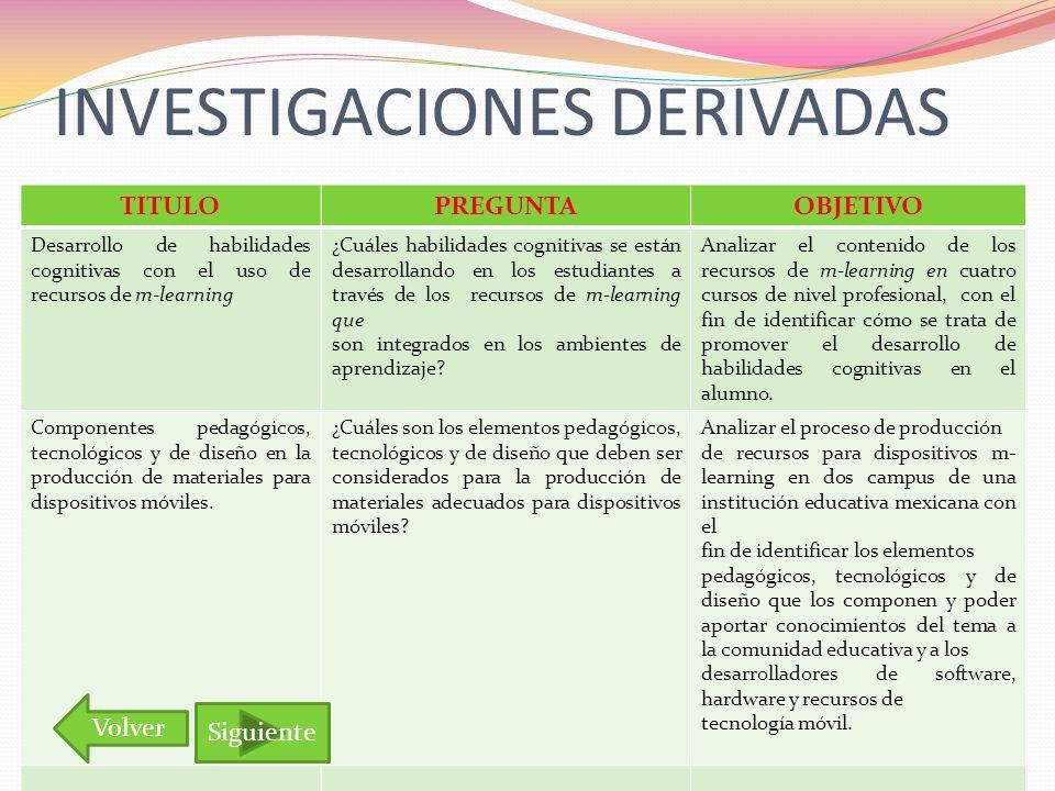 INVESTIGACIONES DERIVADAS TITULOPREGUNTAOBJETIVO Desarrollo de habilidades cognitivas con el uso de recursos de m-learning ¿Cuáles habilidades cogniti