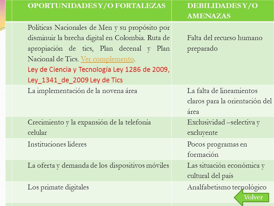 OPORTUNIDADES Y/O FORTALEZAS DEBILIDADES Y/O AMENAZAS 1 Políticas Nacionales de Men y su propósito por disminuir la brecha digital en Colombia. Ruta d