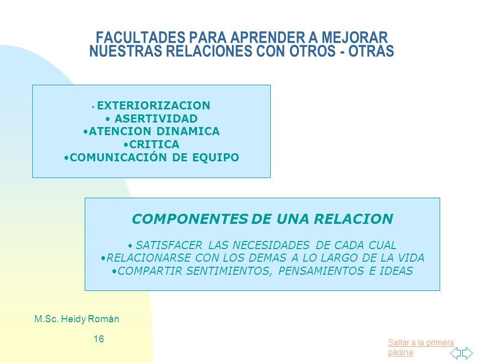 Saltar a la primera página M.Sc. Heidy Román 16 FACULTADES PARA APRENDER A MEJORAR NUESTRAS RELACIONES CON OTROS - OTRAS EXTERIORIZACION ASERTIVIDAD A