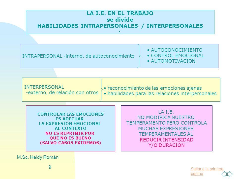 Saltar a la primera página M.Sc. Heidy Román 9 LA I.E. EN EL TRABAJO se divide HABILIDADES INTRAPERSONALES / INTERPERSONALES INTRAPERSONAL -interno, d
