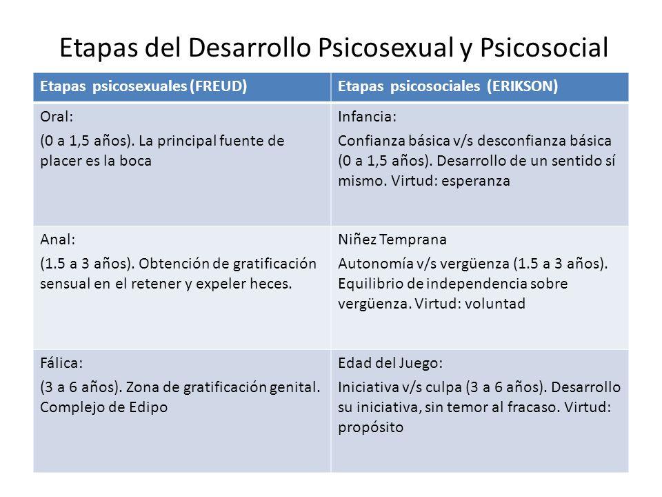 Etapas del Desarrollo Psicosexual y Psicosocial Etapas psicosexuales (FREUD)Etapas psicosociales (ERIKSON) Oral: (0 a 1,5 años). La principal fuente d