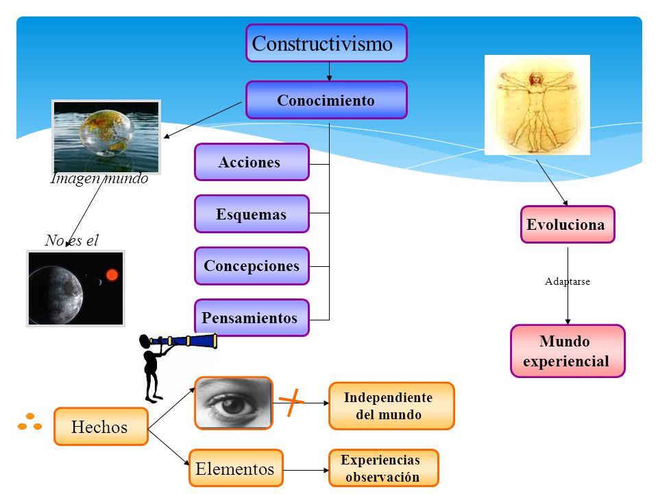 Constructivismo Acciones Pensamientos Concepciones Esquemas Conocimiento Mundo experiencial Adaptarse Imagen mundo No es el Evoluciona Experiencias ob
