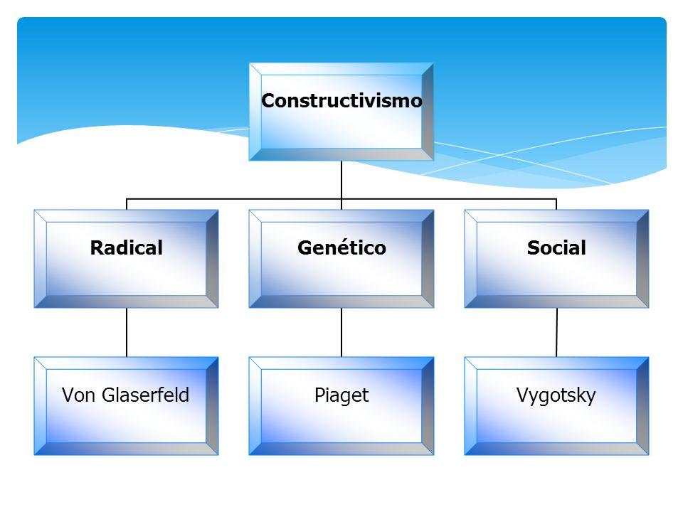 Constructivismo Radical Von Glaserfeld Genético Piaget Social Vygotsky