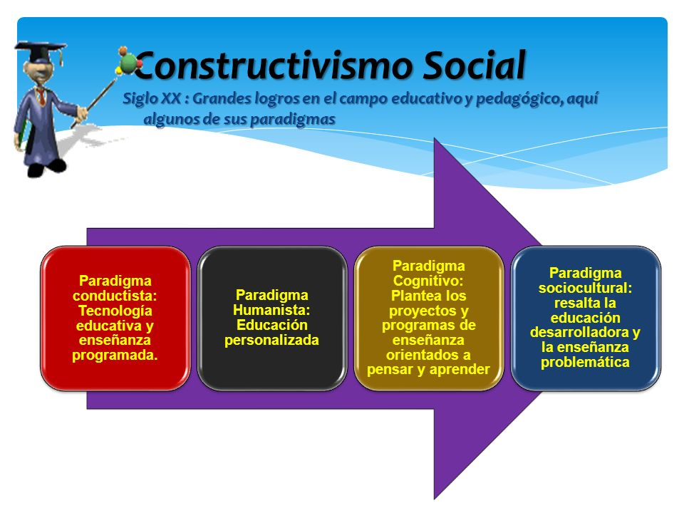 Siglo XX : Grandes logros en el campo educativo y pedagógico, aquí algunos de sus paradigmas Constructivismo Social Paradigma conductista: Tecnología
