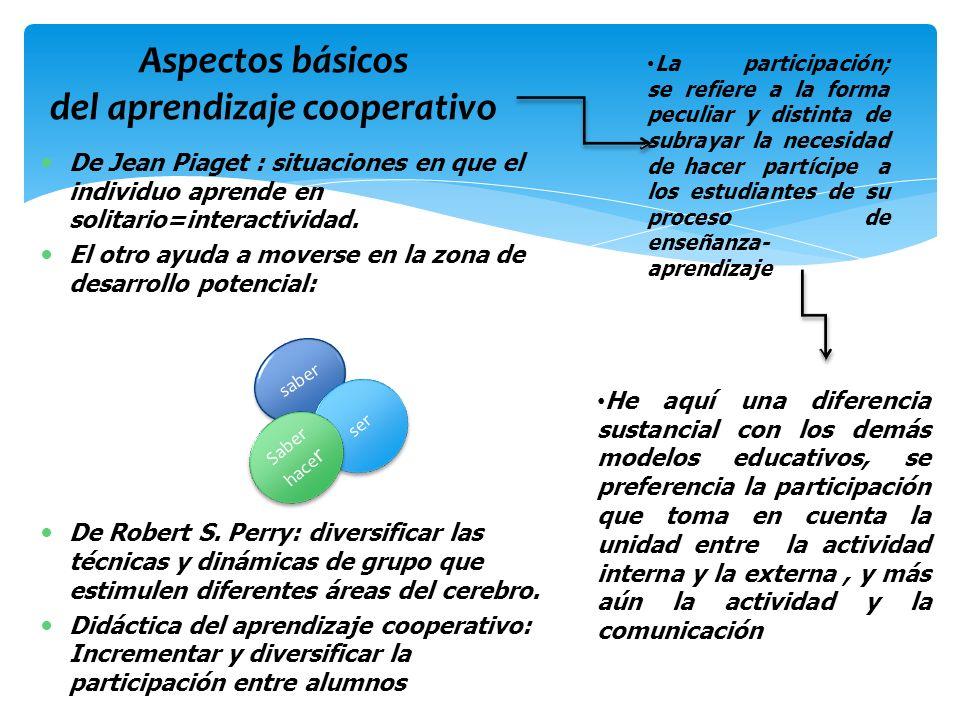 De Jean Piaget : situaciones en que el individuo aprende en solitario=interactividad. El otro ayuda a moverse en la zona de desarrollo potencial: De R
