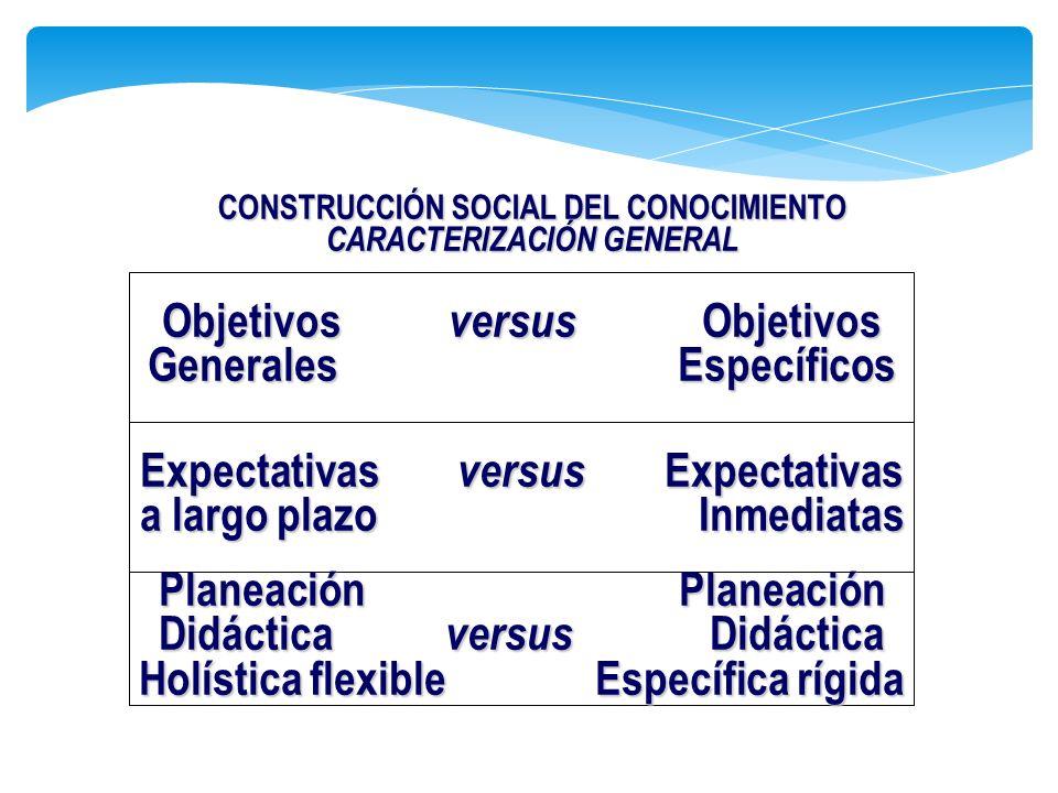 CONSTRUCCIÓN SOCIAL DEL CONOCIMIENTO CARACTERIZACIÓN GENERAL Expectativas versus Expectativas a largo plazo Inmediatas Objetivos versus Objetivos Gene