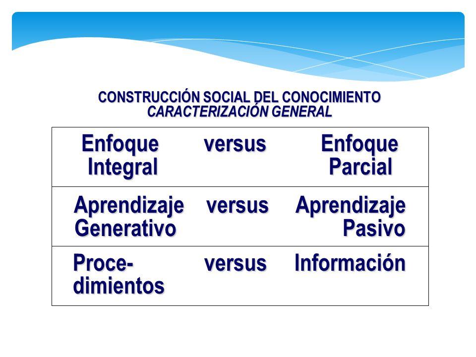 CONSTRUCCIÓN SOCIAL DEL CONOCIMIENTO CARACTERIZACIÓN GENERAL Enfoque versus Enfoque Integral Parcial Aprendizaje versus Aprendizaje Generativo Pasivo