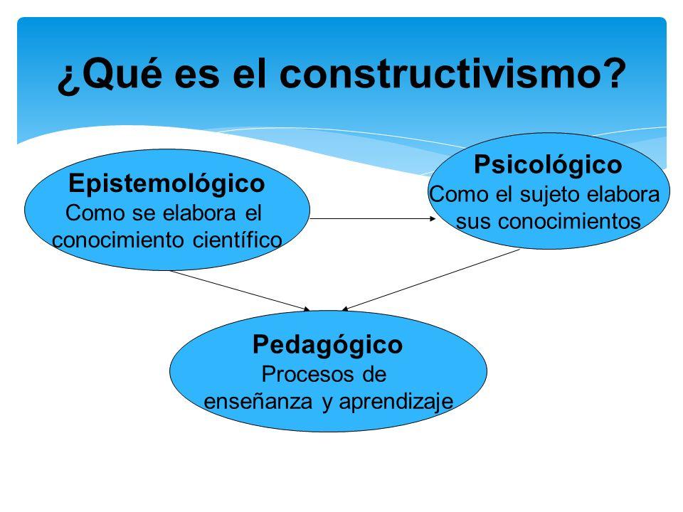 ¿Qué es el constructivismo? Epistemológico Como se elabora el conocimiento científico Psicológico Como el sujeto elabora sus conocimientos Pedagógico