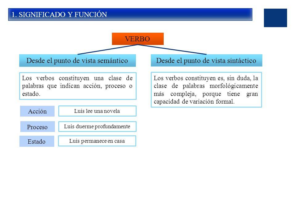 1. SIGNIFICADO Y FUNCIÓN VERBO Desde el punto de vista semánticoDesde el punto de vista sintáctico Los verbos constituyen una clase de palabras que in
