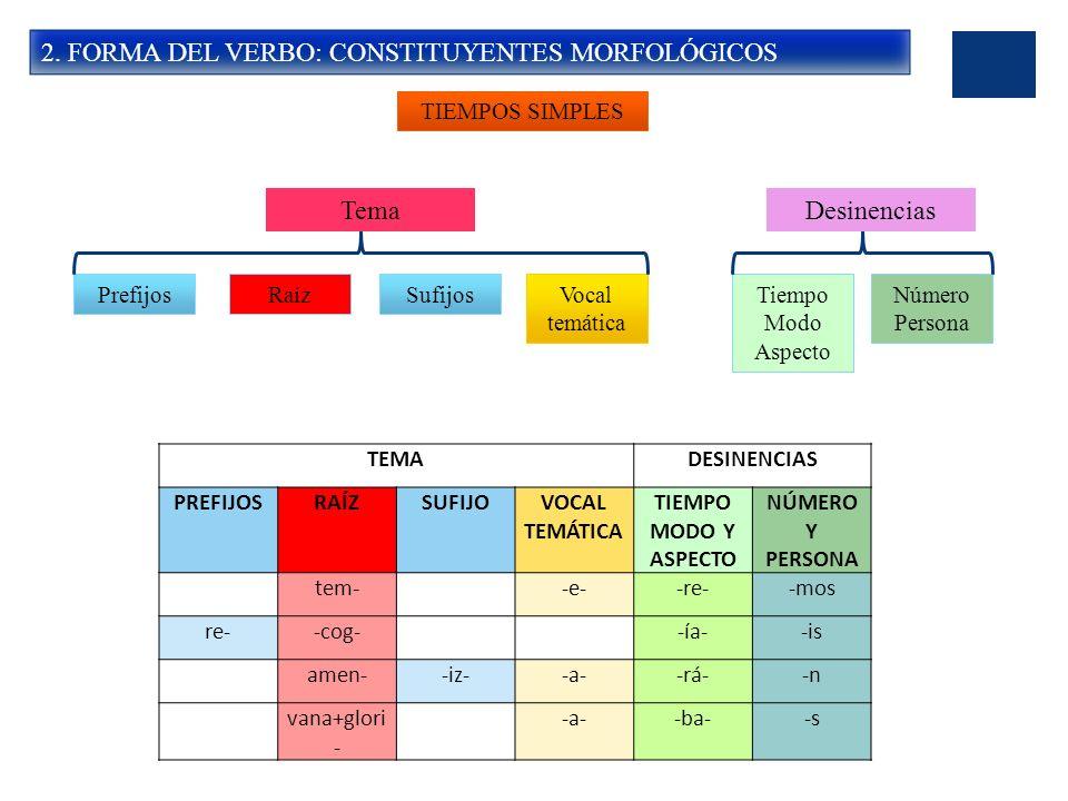 2. FORMA DEL VERBO: CONSTITUYENTES MORFOLÓGICOS TIEMPOS SIMPLES PrefijosRaízSufijosVocal temática Tiempo Modo Aspecto Número Persona TemaDesinencias T
