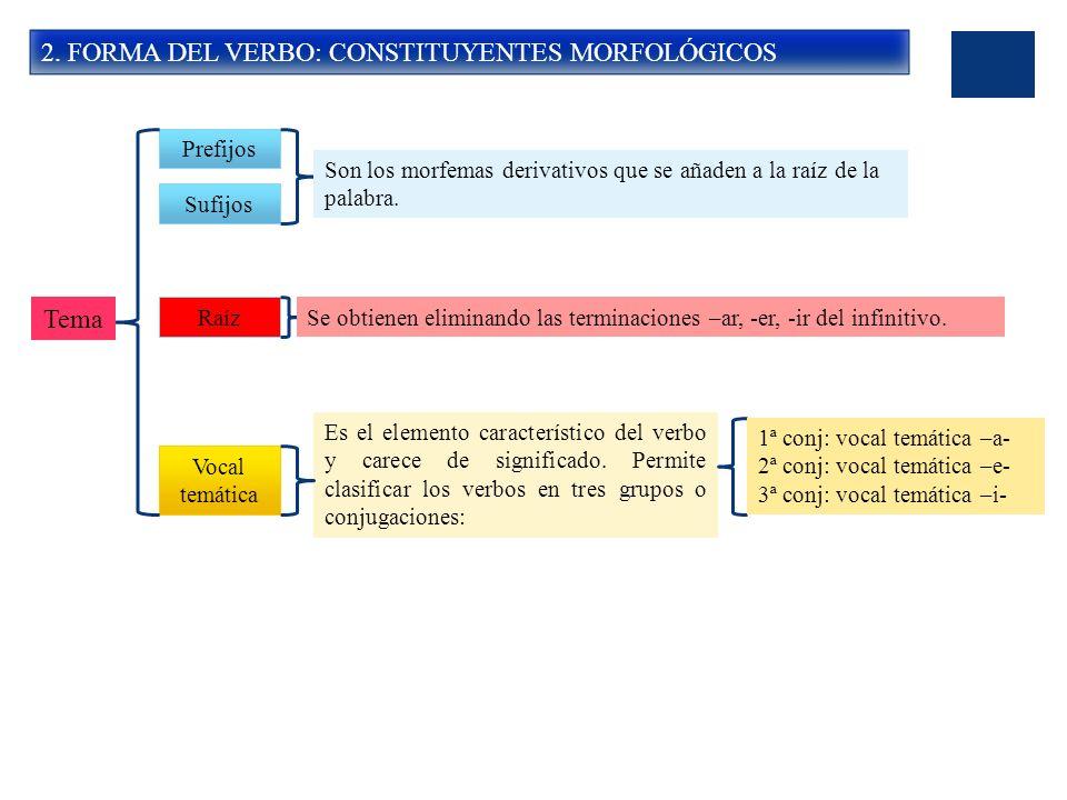 2. FORMA DEL VERBO: CONSTITUYENTES MORFOLÓGICOS Prefijos Raíz Sufijos Vocal temática Tema Son los morfemas derivativos que se añaden a la raíz de la p