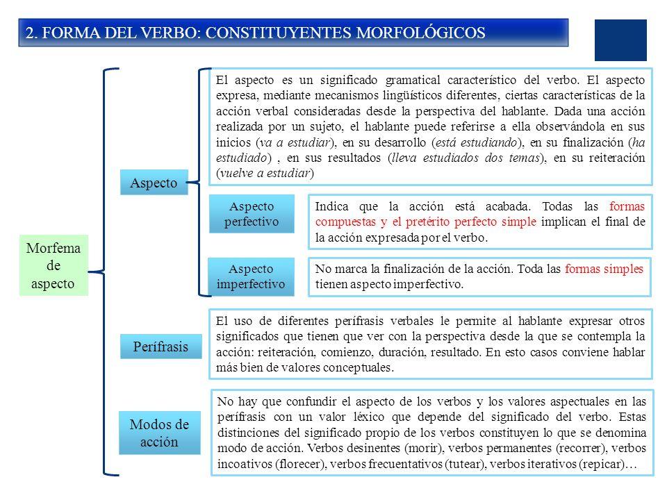 2. FORMA DEL VERBO: CONSTITUYENTES MORFOLÓGICOS Morfema de aspecto Aspecto El aspecto es un significado gramatical característico del verbo. El aspect