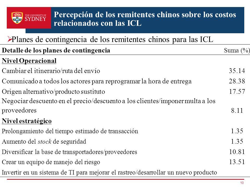 Percepción de los remitentes chinos sobre los costos relacionados con las ICL Planes de contingencia de los remitentes chinos para las ICL 10 Detalle