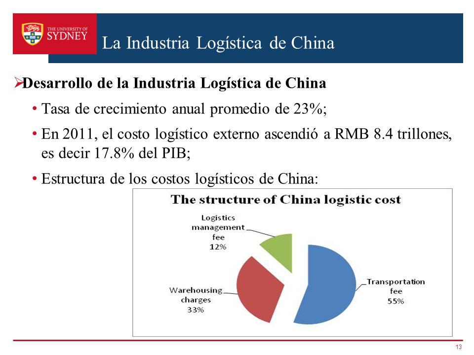 La Industria Logística de China Desarrollo de la Industria Logística de China Tasa de crecimiento anual promedio de 23%; En 2011, el costo logístico e