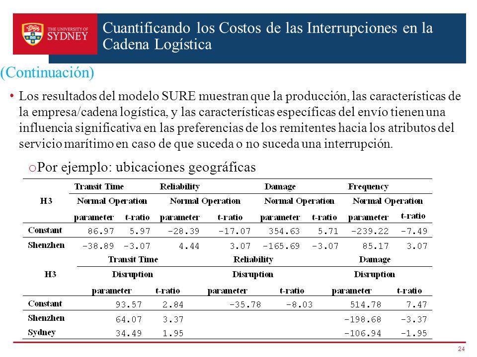 (Continuación) Los resultados del modelo SURE muestran que la producción, las características de la empresa/cadena logística, y las características es