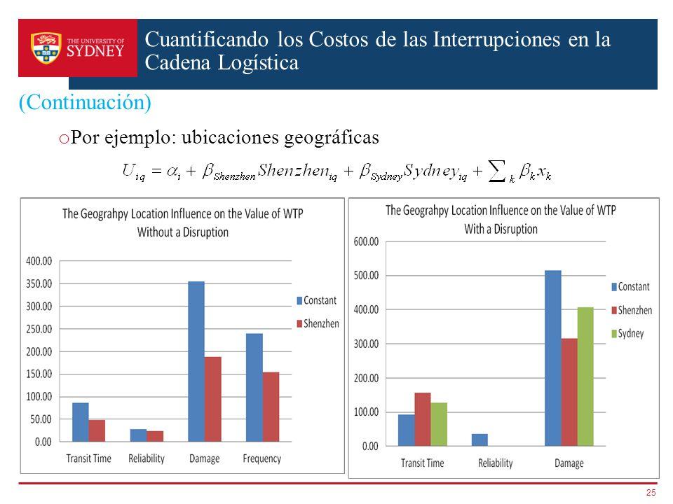 (Continuación) o Por ejemplo: ubicaciones geográficas 25 Cuantificando los Costos de las Interrupciones en la Cadena Logística