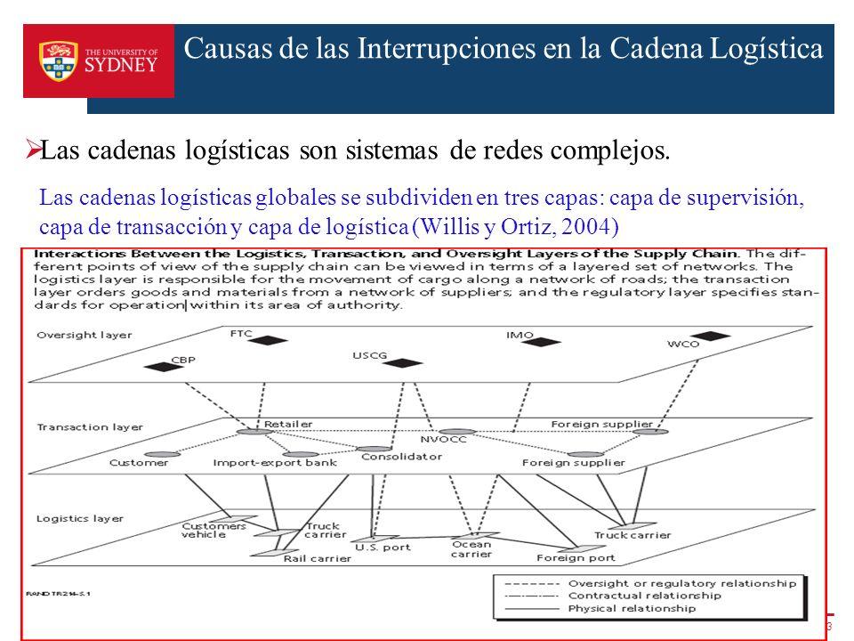 Causas de las Interrupciones en la Cadena Logística Las cadenas logísticas son sistemas de redes complejos. Las cadenas logísticas globales se subdivi