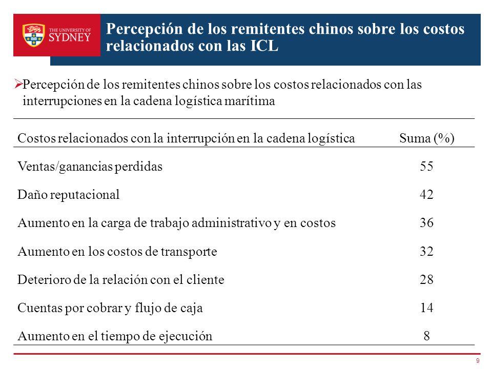 Percepción de los remitentes chinos sobre los costos relacionados con las ICL Percepción de los remitentes chinos sobre los costos relacionados con la