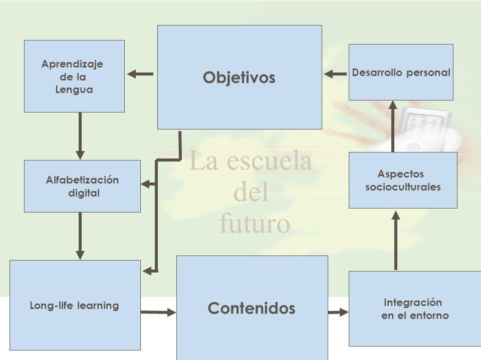 4 Aprendizaje de la Lengua Long-life learning Contenidos Integración en el entorno Objetivos Desarrollo personal Alfabetización digital Aspectos socioculturales La escuela del futuro