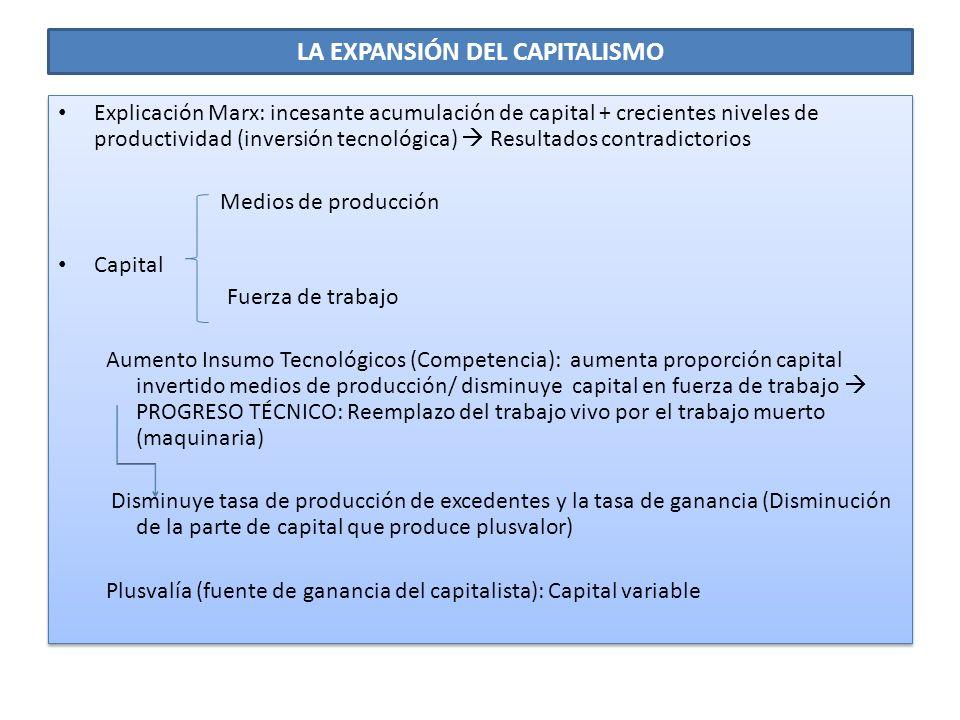 LA EXPANSIÓN DEL CAPITALISMO Explicación Marx: incesante acumulación de capital + crecientes niveles de productividad (inversión tecnológica) Resultad