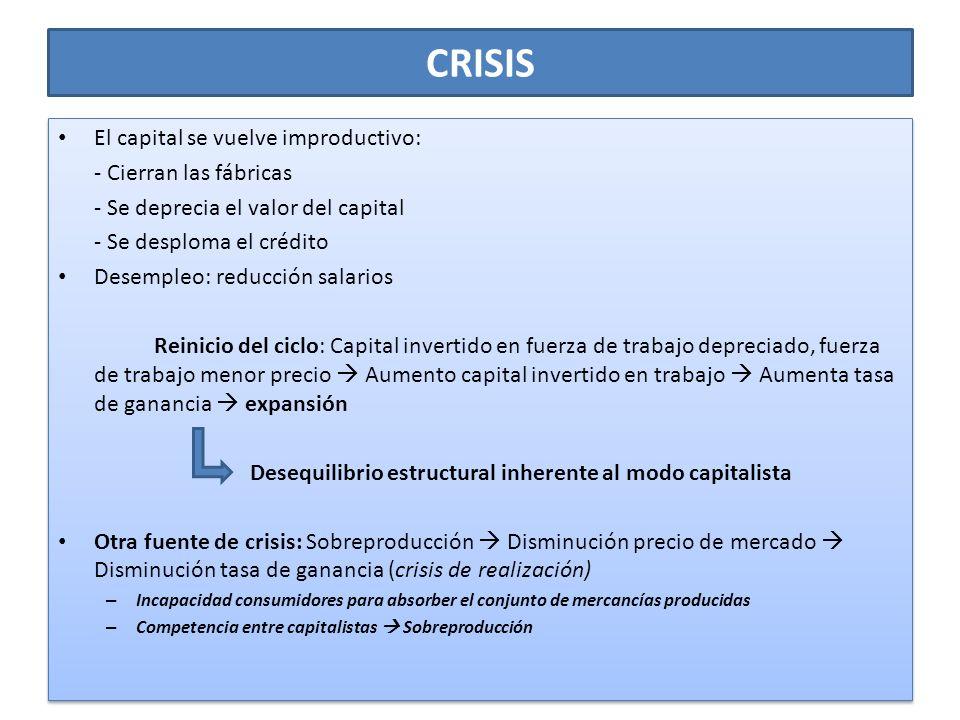 CRISIS El capital se vuelve improductivo: - Cierran las fábricas - Se deprecia el valor del capital - Se desploma el crédito Desempleo: reducción sala