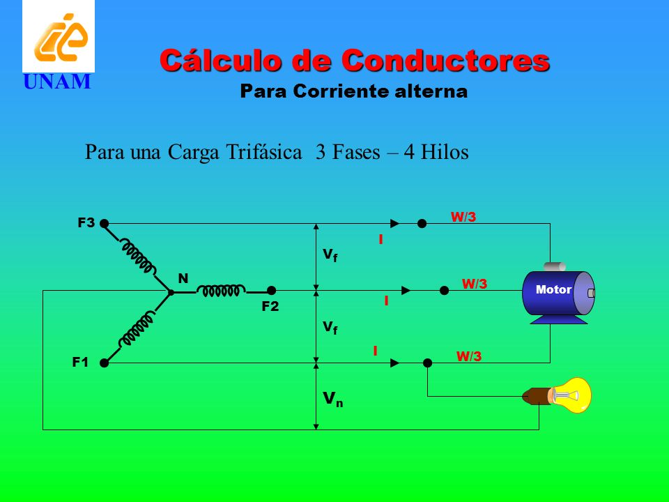 Cálculo de Conductores Para Corriente alterna UNAM Para una Carga Trifásica 3 Fases – 4 Hilos W/3 I F3 F2 Motor I I F1 N VfVf VfVf VnVn