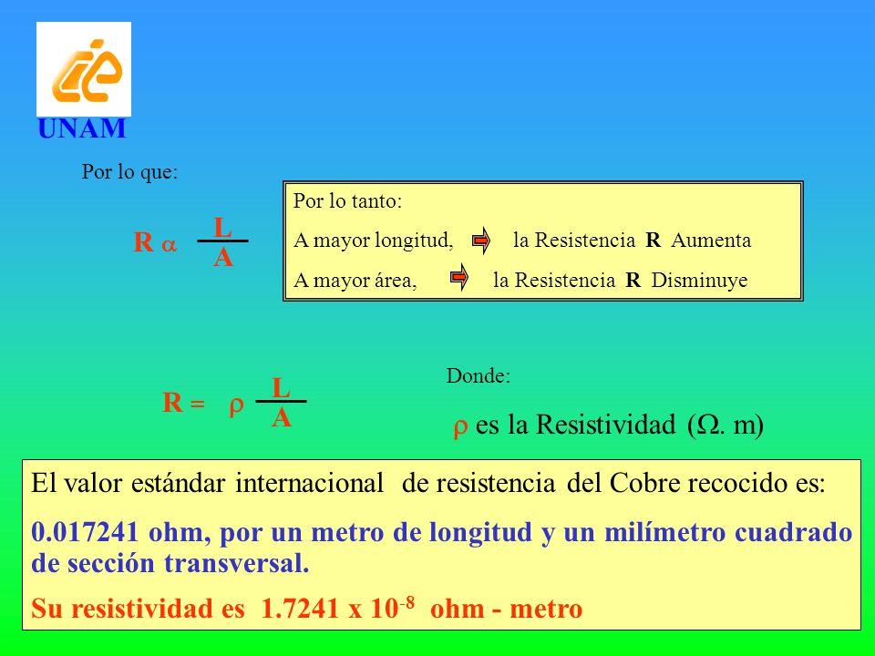 R L A Por lo que: Por lo tanto: A mayor longitud, la Resistencia R Aumenta A mayor área, la Resistencia R Disminuye R = L A El valor estándar internac