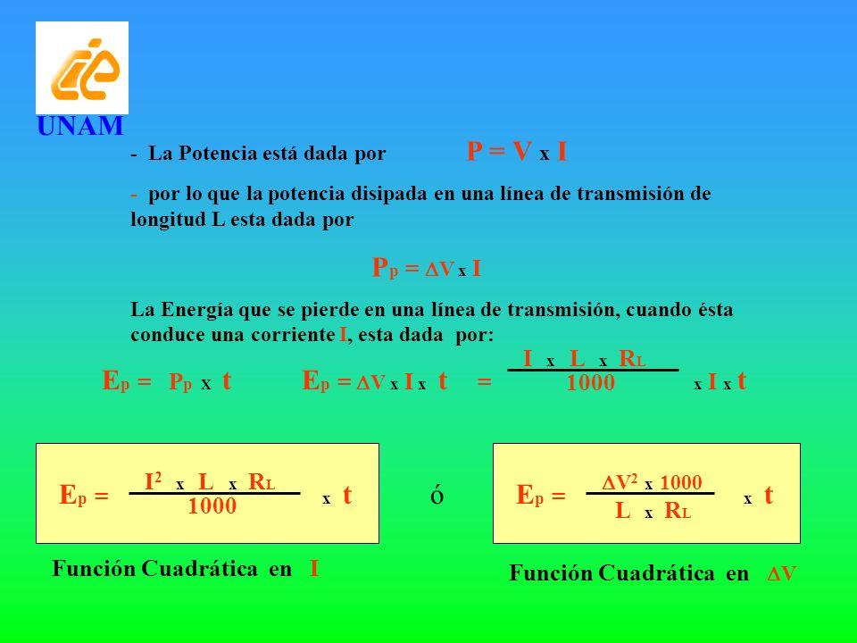 Cálculo de Conductores Para Corriente alterna UNAM Sustituyendo en ecuación del Voltaje: LI 1 V = A25 El Por ciento de caída de Voltaje es: LI V % = 25 A 100 Vn V % = 4 LI A Vn
